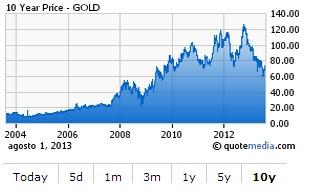 grafico oro